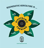 Biodynamic is Regenerative Poster