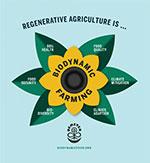 Biodynamic is Regenerative Poster
